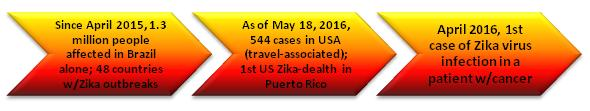 Snapshot on Timeline of Zika Outbreak